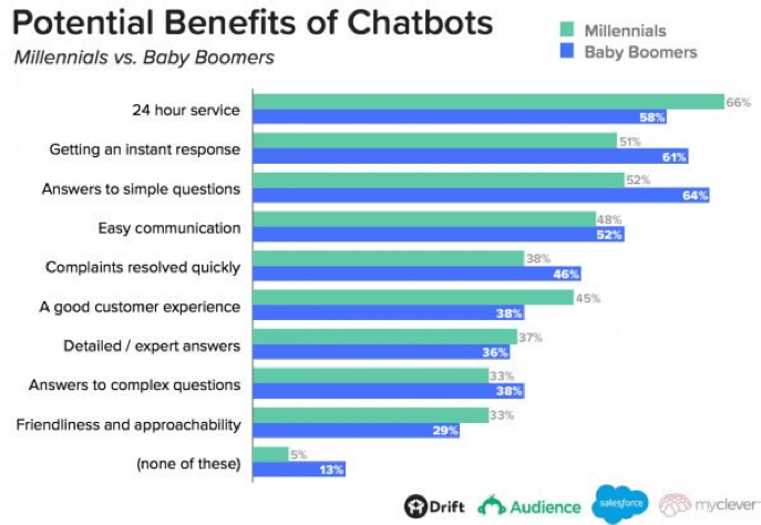Potential benefits of chatbots