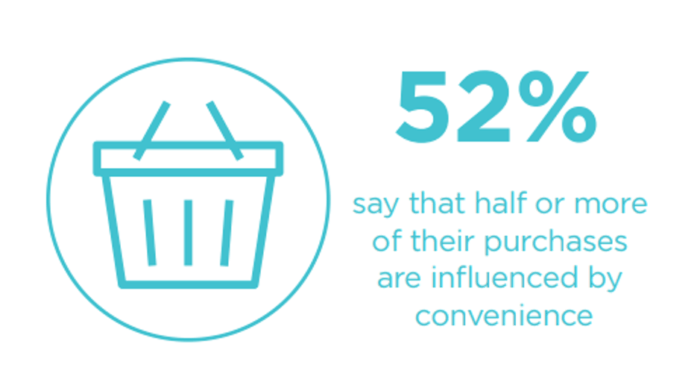 Purchases influenced by convenience statistic
