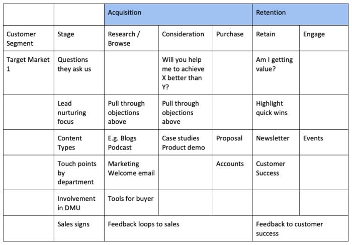Customer Journey Map Framework
