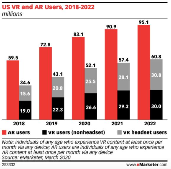VR and AR e-commerce inbound marketing forecast