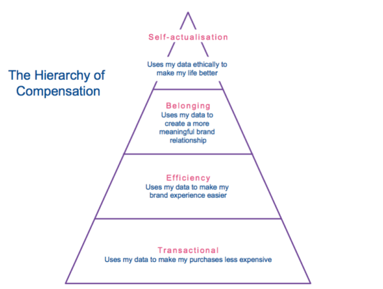 The hierarchy of compensation