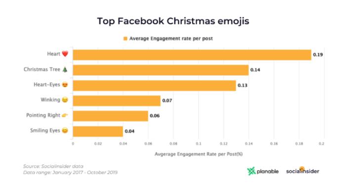 Top Facebook Christmas emojis