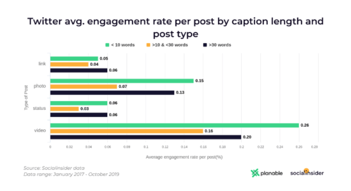 Twitter post creator average engagement rate per post by caption length and post type