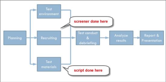 User test process
