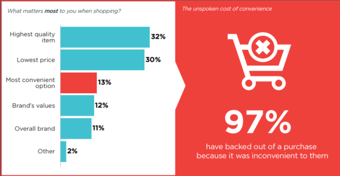 What matters most to consumers?