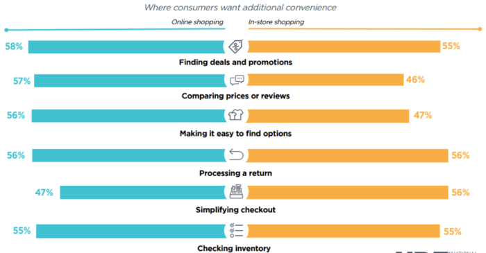Where consumers want additional convenience