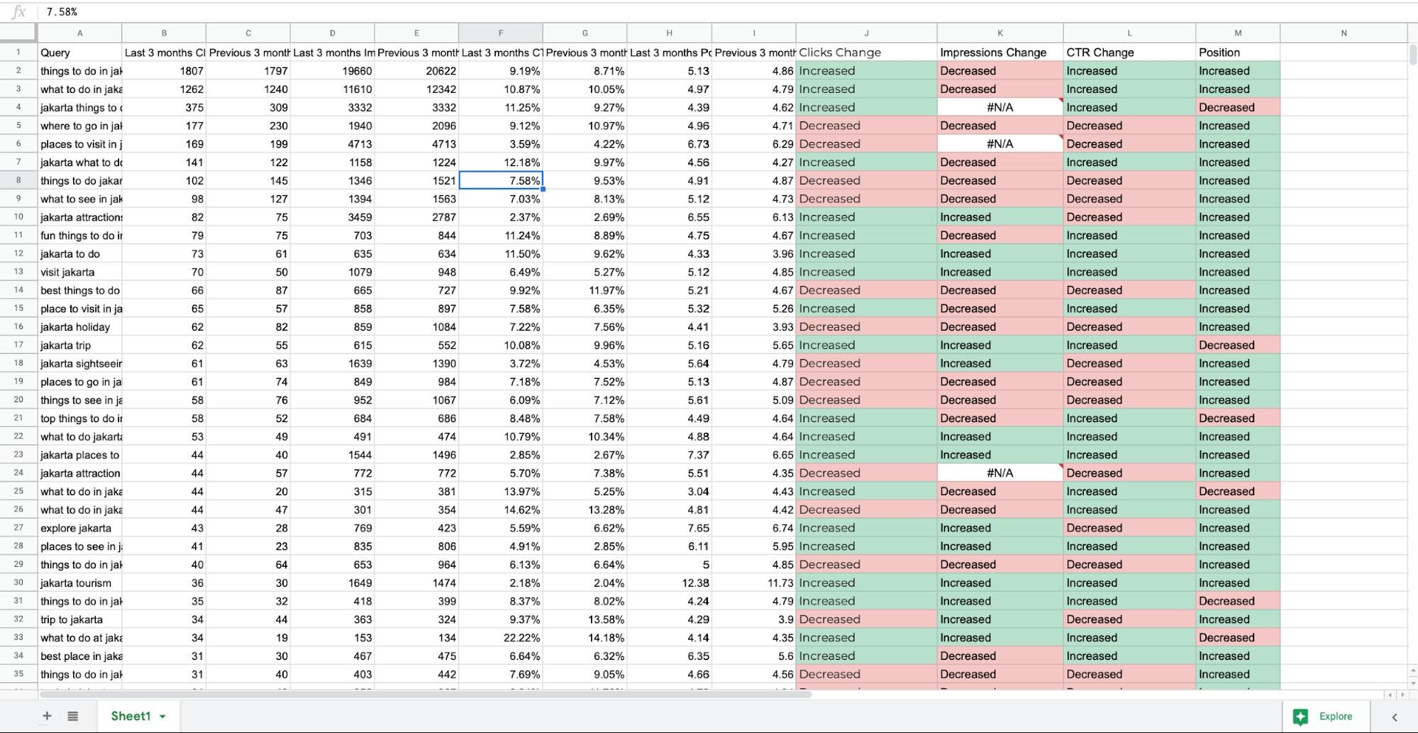 Colour coding data comparison