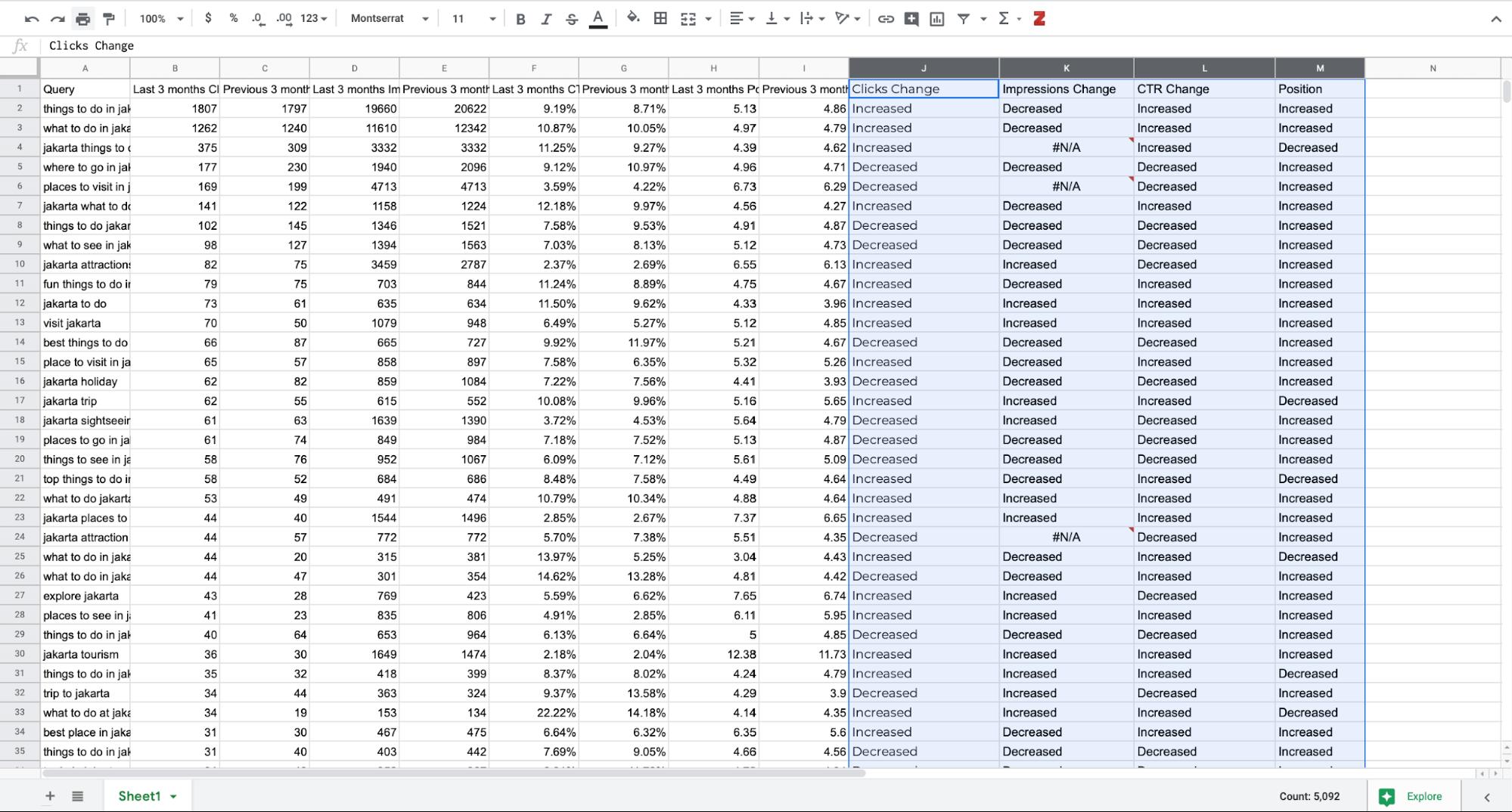Comparing keyword clicks