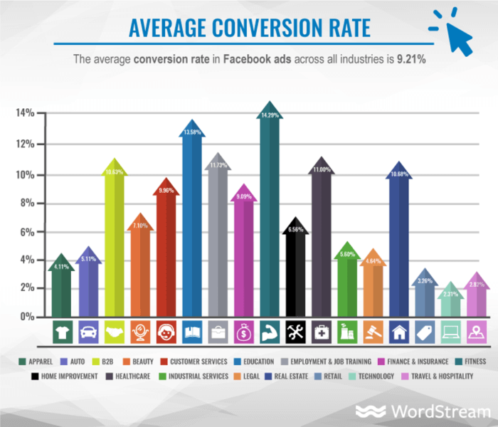 Average conversion rate across Facebook Ads