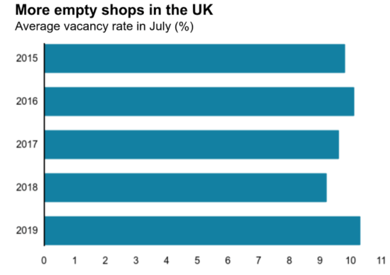Average shop vacancy rates in the UK
