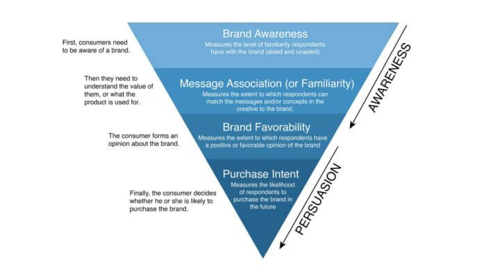 Brand messaging hierarchies