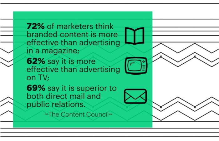 Branded content statistics