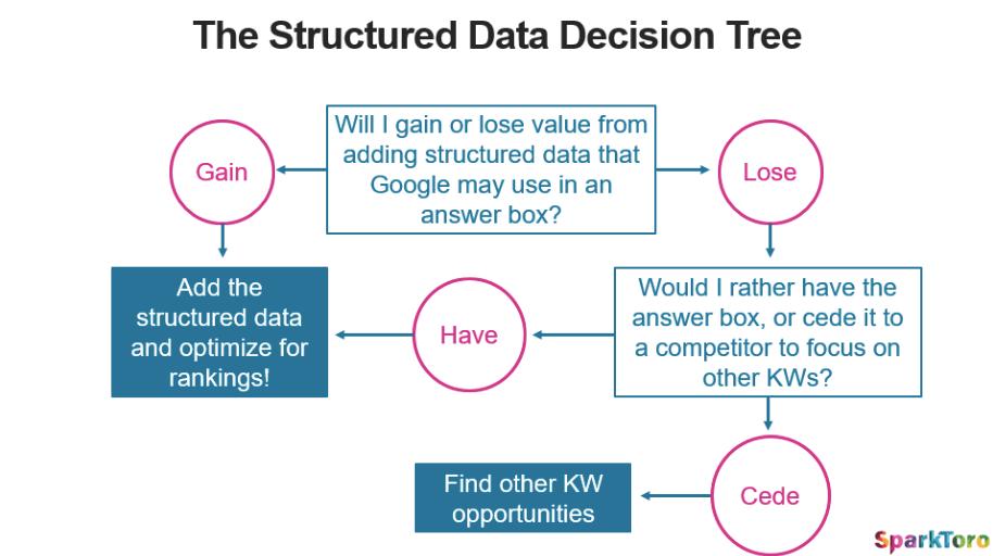 Árvore de decisão de dados