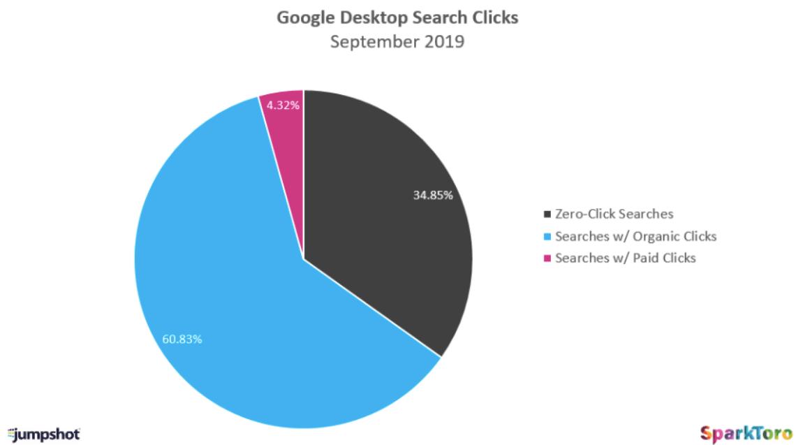 Desktop browser Google zero clicks