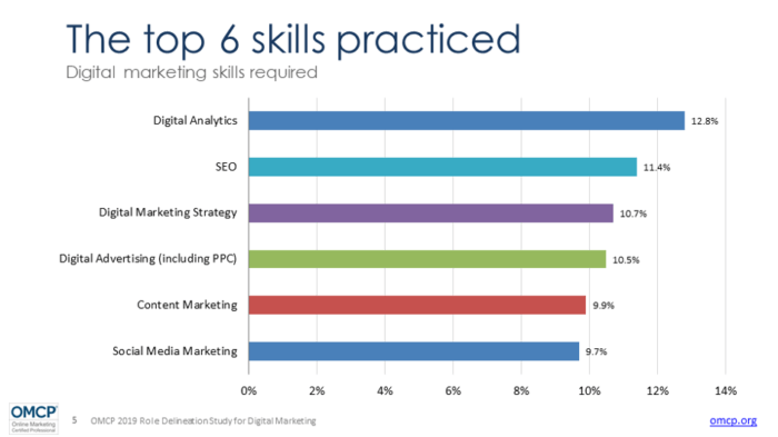 Digital marketing skills that are required