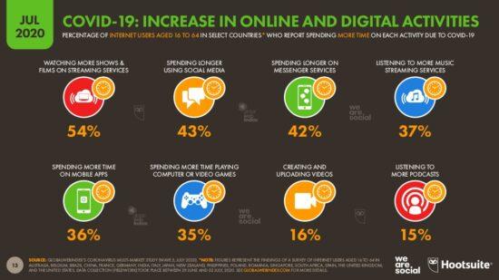 Stats increase in online activities