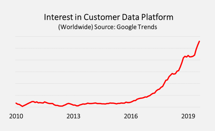 Interest in customer data platform