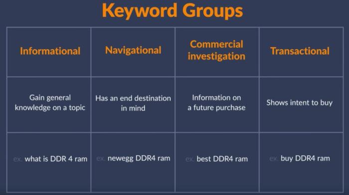 Keyword groups