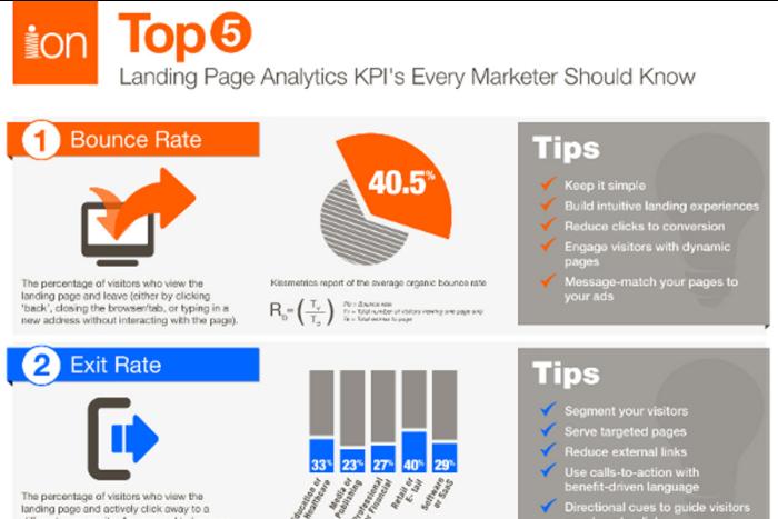 Landing page analytics KPIs