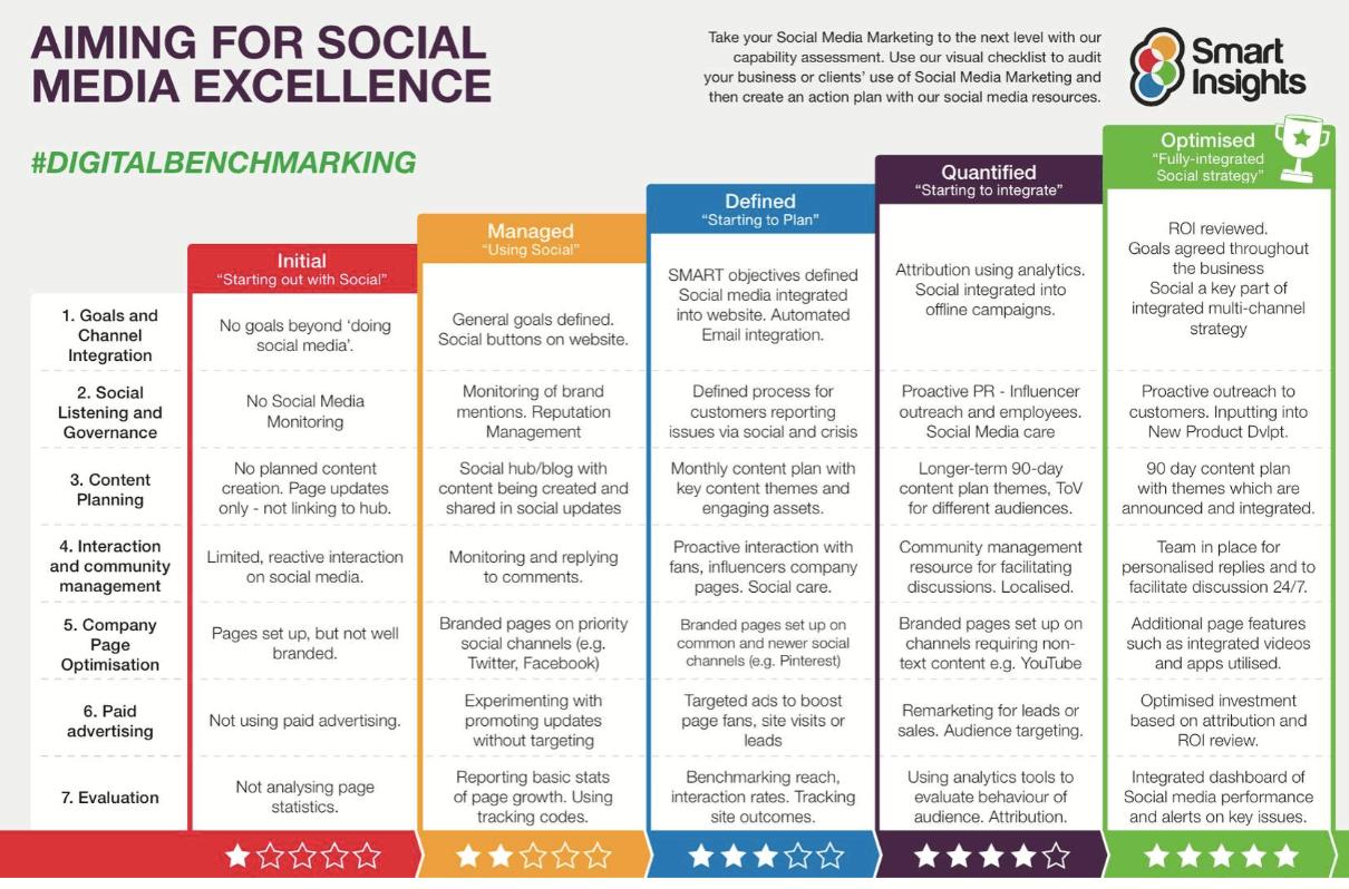 Marketing plan for social media
