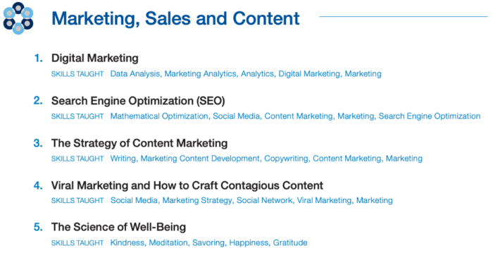 Marketing, sales and content courses