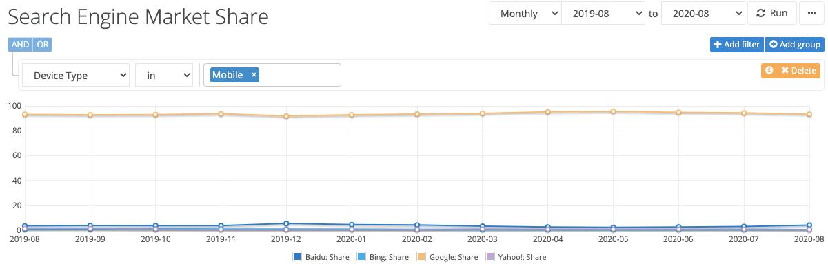 Participação no mercado móvel do Google
