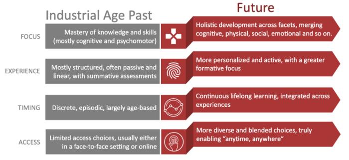 Modernizing learning