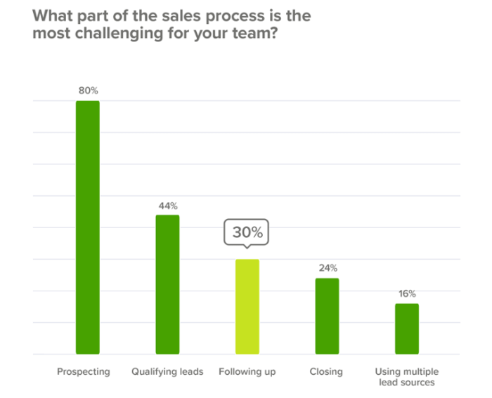 Most challenging part of the sales process