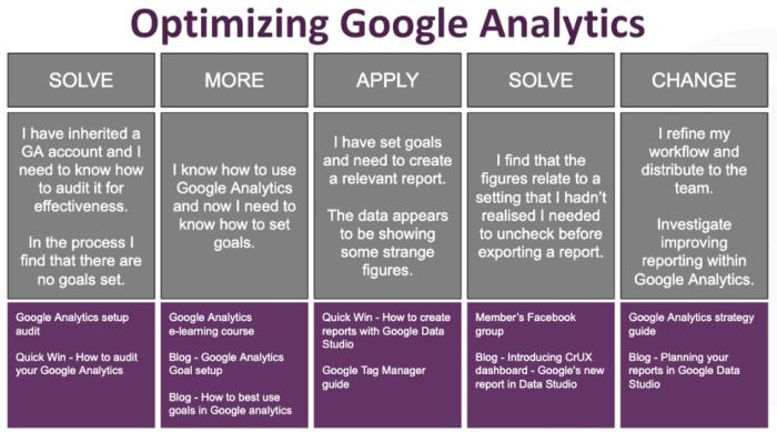 Optimizing Google Analytics