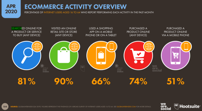 E-Commerce Activity Overview
