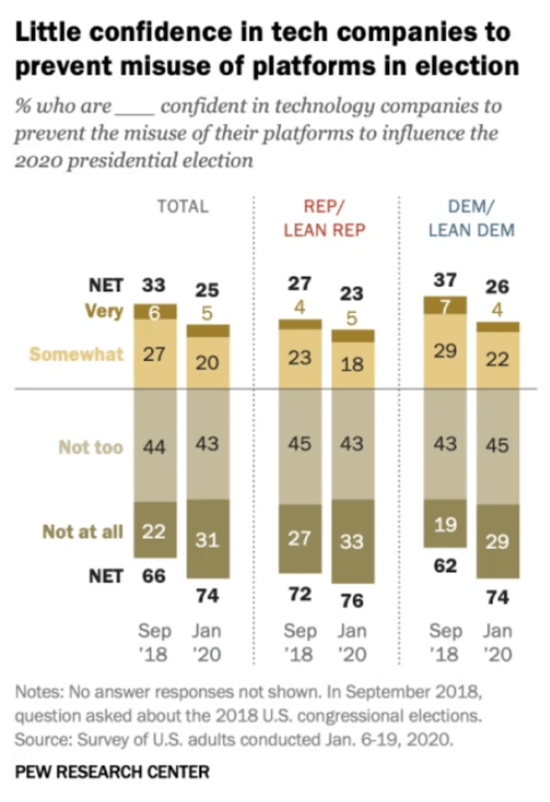 Pew Research on elections and social media