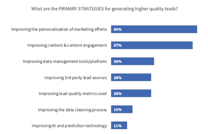 Primary strategies for generating higher quality leads