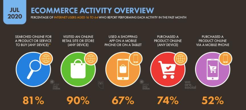 Search e-commerce 2020