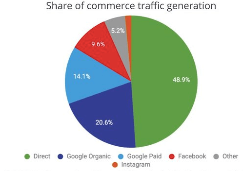 Share of commerce traffic generation