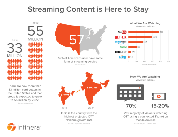 Streaming content infographic