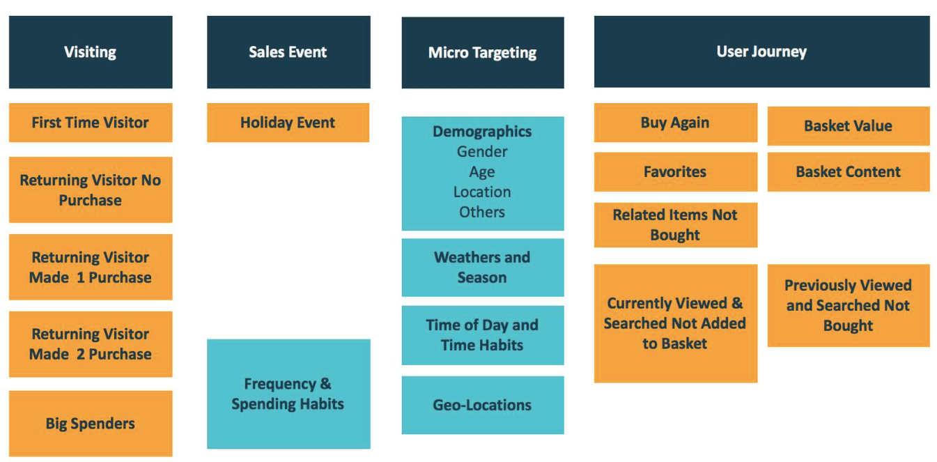 Technology target audience peronalized marketing
