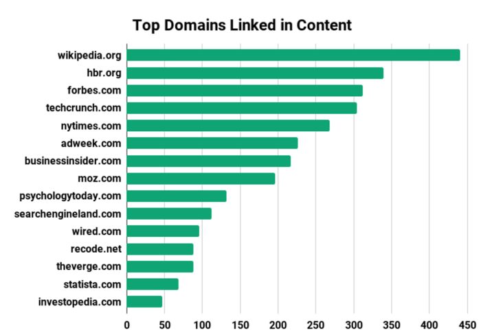 Top domains linked in content