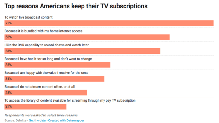 Top reasons Americans keep their TV subscriptions