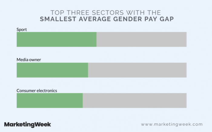 Top-three-sectors-with-the-smallest-average-802x500