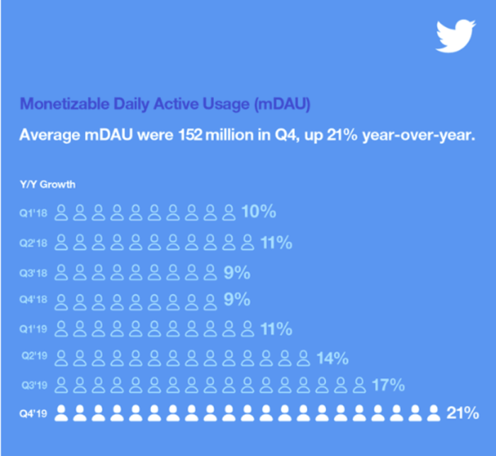 Twitter mDAU Q4 2019 results