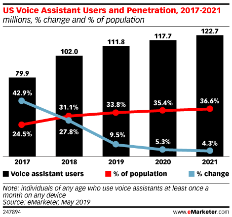 US Voice Assistant Users