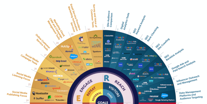 Partial marketing technology wheel