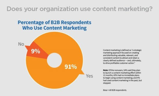 Does your orgnization use content marketing.JPEG