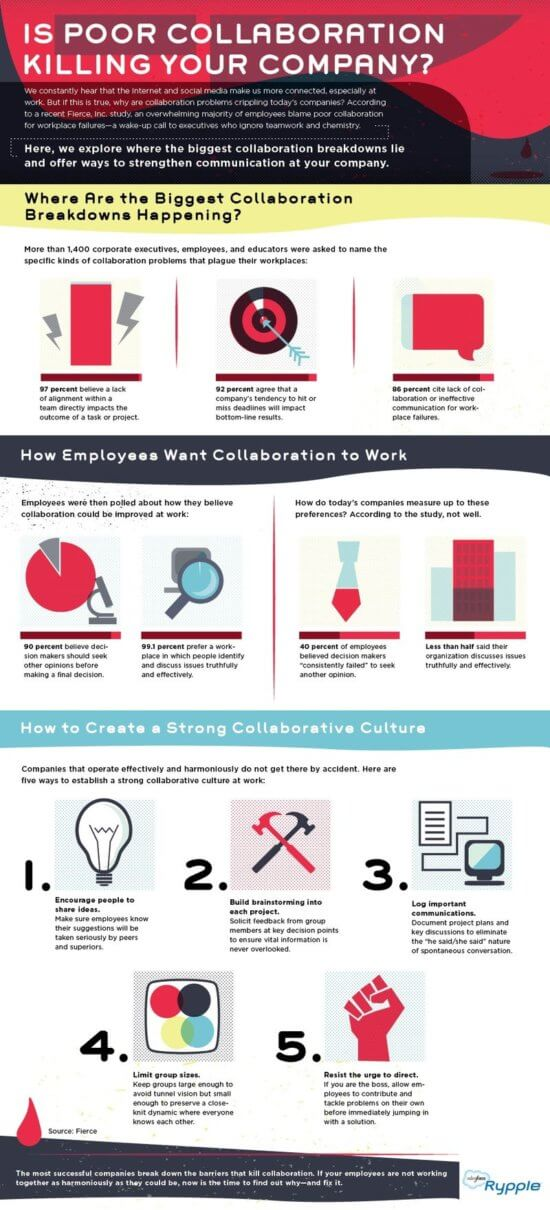 Employee collaboration
