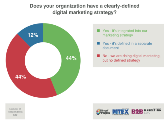 Percent of businesses with digital marketing plan