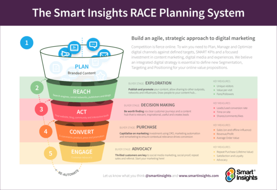 Campaign planning RACE funnel