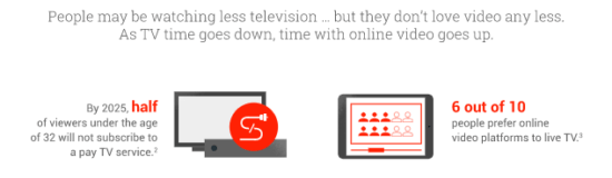 Audience watching TV and video trends