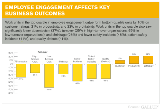Engaged employees productivity