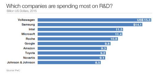 Biggest R&D spenders