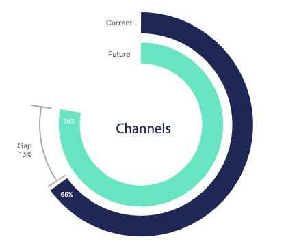 Channels skills gap